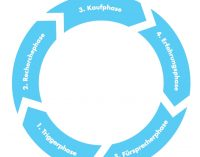 Roger Rankel entwickelt neue Kundenreise – den Lead-Loop®