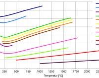 Kostenfreie Workshops zur berührungslosen Infrarot-Messtechnik