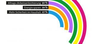 Smart Home in Deutschland: Lieber mehr Spaß als mehr sparen
