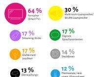 Smartes Deutschland: Jeder Achte steuert bereits seine Heizung über das Internet