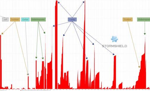 Security Intelligence-Team von Stormshield – Vorfälle analysieren für nachhaltige Security-Konzepte