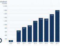 Erfolgsmodell Interim Management weiter im Aufschwung: Markt wächst 2018 erneut um fast 10 Prozent