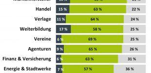 Deutsche Unternehmen stolpern in die DSGVO