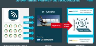 SAP-Partner all4cloud: Wenn die Maschine den Service anruft