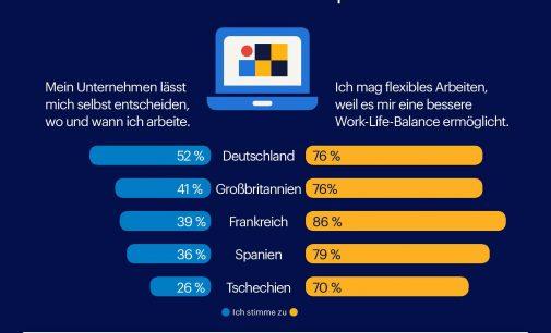 Deutschland ist Vorreiter bei flexiblen Arbeitsmodellen