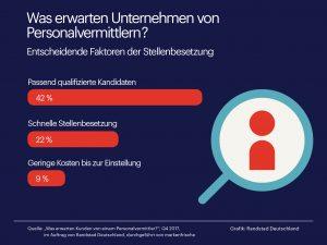 Die passende Qualifikation ist bei der Stellenbesetzung entscheidend.