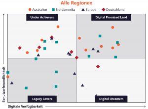 """Avokas """"Digital Readiness Matrix"""""""