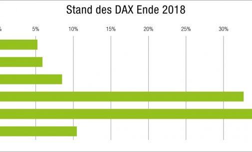 Marktausblick 2018: Gute Wirtschaftslage in Deutschland stimmt wikifolio-Trader optimistisch