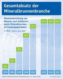 Grafik: Gesamtabsatz der Mineralbrunnenbranche