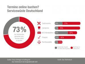 73% der Verbraucher würden ihre Termine bei Dienstleistern gerne online vereinbaren.
