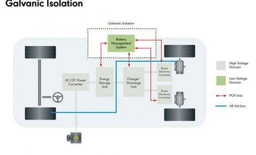 KDPOF stattet Elektrofahrzeuge mit optischer Konnektivität aus
