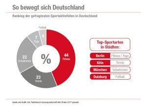 Die Deutschen treiben Sport am liebsten im Fitness-Studio.