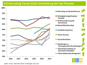 Top Trends im Recruiting 2018