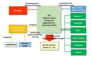 Struktur des geplanten Projekts