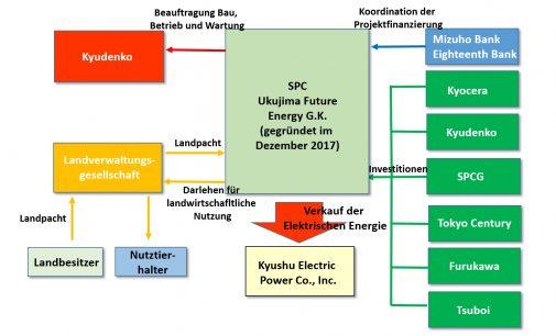 KYOCERA und sieben weitere Unternehmen planen Solarenergie-Projekt mit einer maximalen Leistung von 480 Megawatt