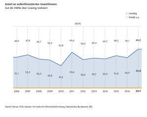 Allzeithoch beim Leasing-Anteil an außenfinanzierten Investitionen