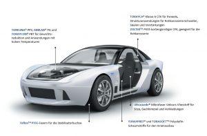 Toray Konzeptauto TEEWAVE®AC1 verwendet PPS-Kunststoff