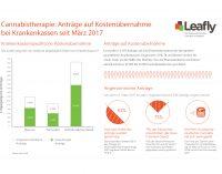Leafly.de: 1 Jahr Cannabis auf Rezept. Die große Bilanz.