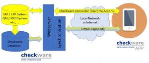 Checkware Connector für die Anbindung von Datensystemen an die Checklisten-Software.