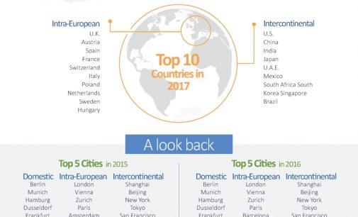 USA sind meistfrequentiertes Geschäftsreiseziel aus Deutschland und der Schweiz
