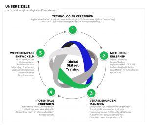 Innovard begleitet Führungskräfte auf dem Weg zur digitalen Transformation