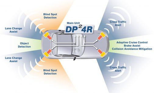ADAS Systemvalidierung auf der Basis von realen Fahrdaten