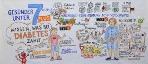 Live mitgezeichnet: Was Experten und Besucher zum Thema Diabetes bewegt