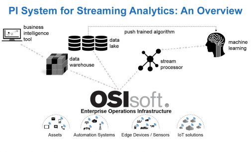 OSIsoft veröffentlicht eine neue Edition des PI Integrators for Business Analytics –