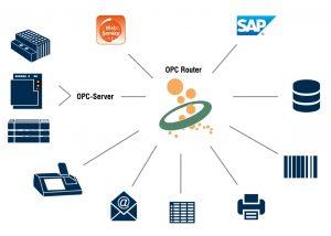 Der inray OPC Router stellt die Verbindung zwischen ERP-Systemen und Steuerungen her