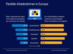 In Deutschland sind flexible Arbeitsmodelle weiter verbreitet als im Rest Europas.