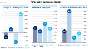 Changes in Audience attention