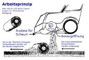 Das Arbeitsprinzip der Schrader-Maschine für die Grundreinigung von Nadelfilz