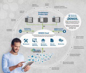 DENIOS connect verbindet Kunden mit auf vielfältige Weise mit ihrem Produkt