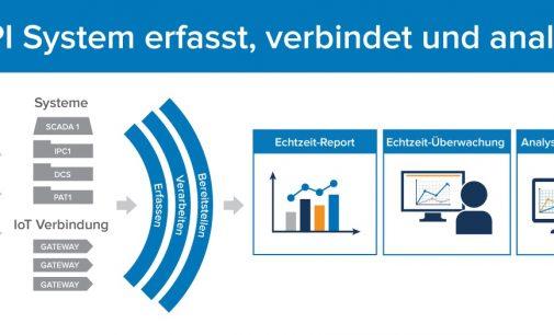 Digitalisierung der Fertigung in Österreich – wie machen das eigentlich die Anderen?