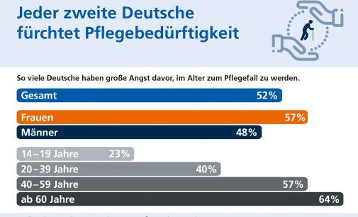 Jeder zweite Deutsche fürchtet Pflegebedürftigkeit