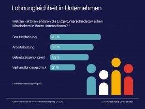 Frauen verdienen im gleichen Job durchschnittlich 6 % weniger als Männer. Warum?