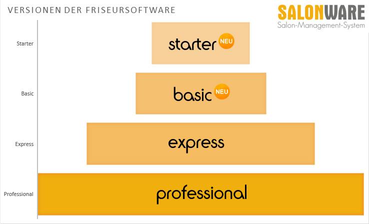 Versionen der Friseursoftware von SALONWARE