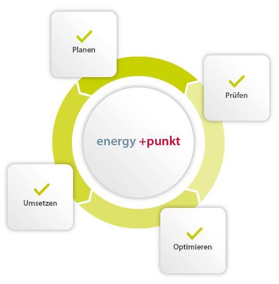 energy+punkt