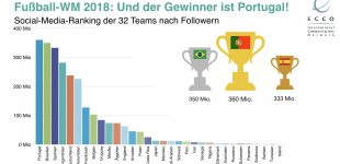 Portugal ist Social Media-Weltmeister