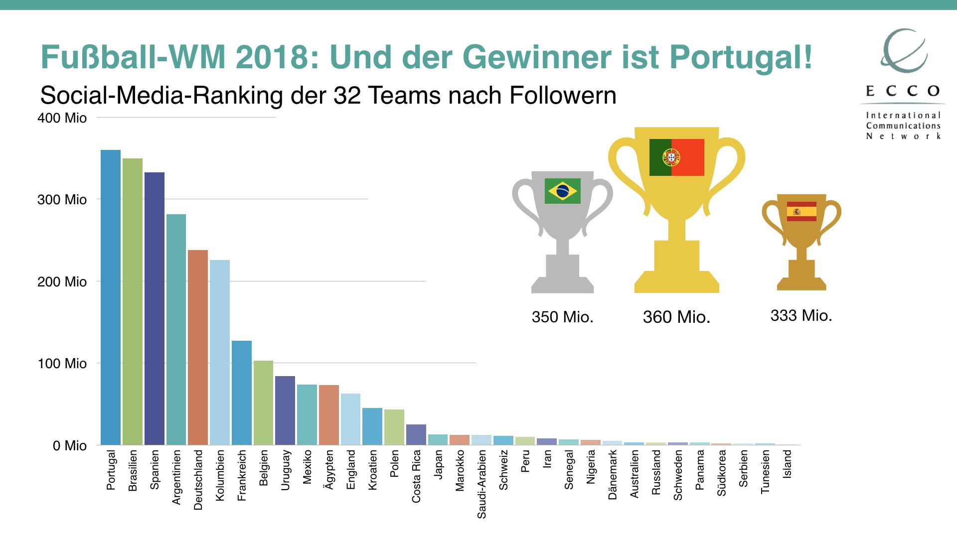 Das internationale PR-Agenturnetz ECCO hat die Social-Media-Kanäle der 32 WM-Teilnehmer untersucht.