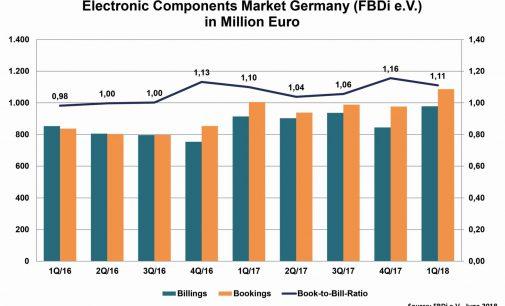 Deutsche Bauelemente-Distribution im 1.Quartal 2018