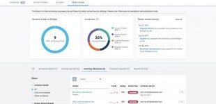 BitSight sammelt 60 Millionen US-Dollar in Series D Finanzierungsrunde ein
