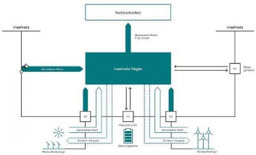 ee technik bringt neuen Regler mit integrierter Blockchain-Technologie für autarke Energieanlagen auf den Markt