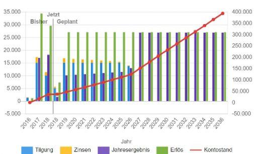 Fernanalyse und Ertragsauswertung in Echtzeit: Neue Features für das Solaranlagen-Monitoringportal von PLEXLOG