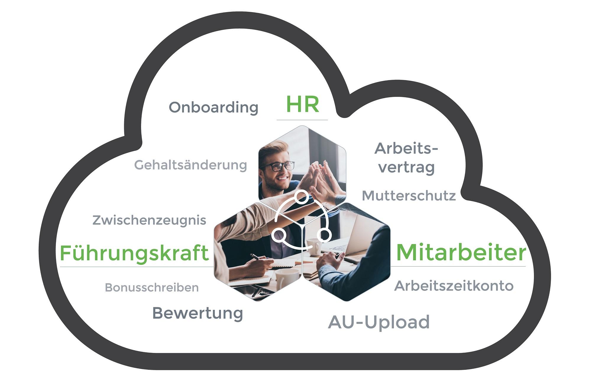 Collaboration-Plattformen vernetzen HR, Fuehrungskraefte und Mitarbeiter miteinander