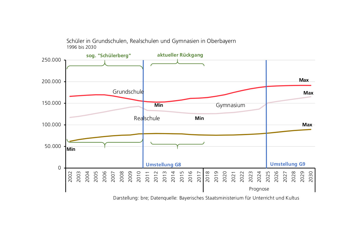 Entwicklung der Schülerzahlen in Grund-, Realschulen und Gymnasien 2002 bis 2030