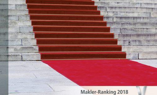 immobilienmanager Makler-Ranking 2018: Kampf um die Objekte