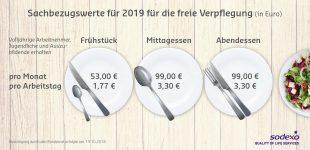 Bundesrat erhöht Verpflegungswerte für Sodexo Restaurantschecks