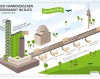 """Investmentmarkt Hannover: """"Ganz vorn in der zweiten Reihe"""""""