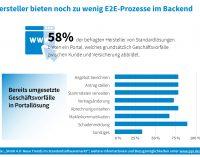 IT-Hersteller bieten für Versicherungen noch zu wenig E2E-Prozesse im Backend